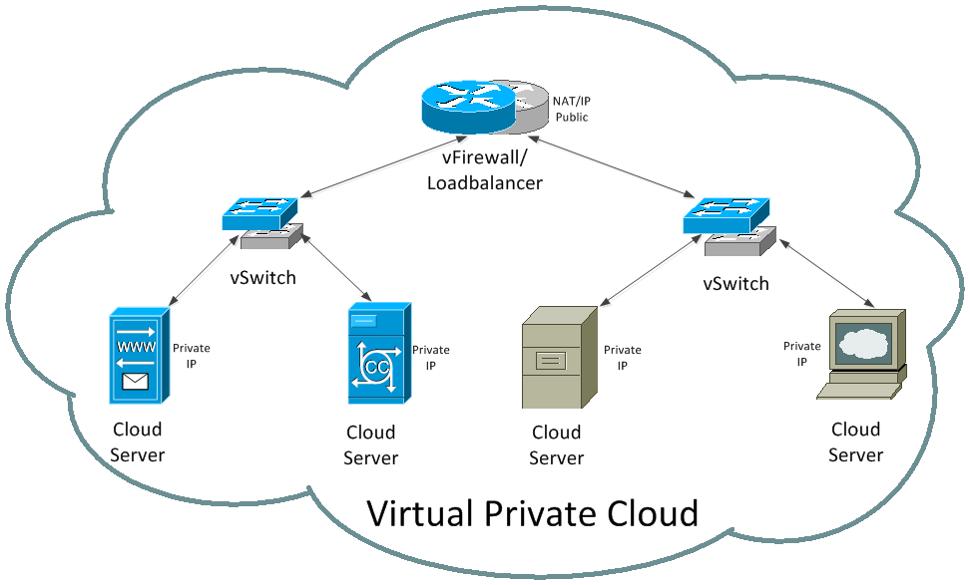 virtual-private-cloud-vpc